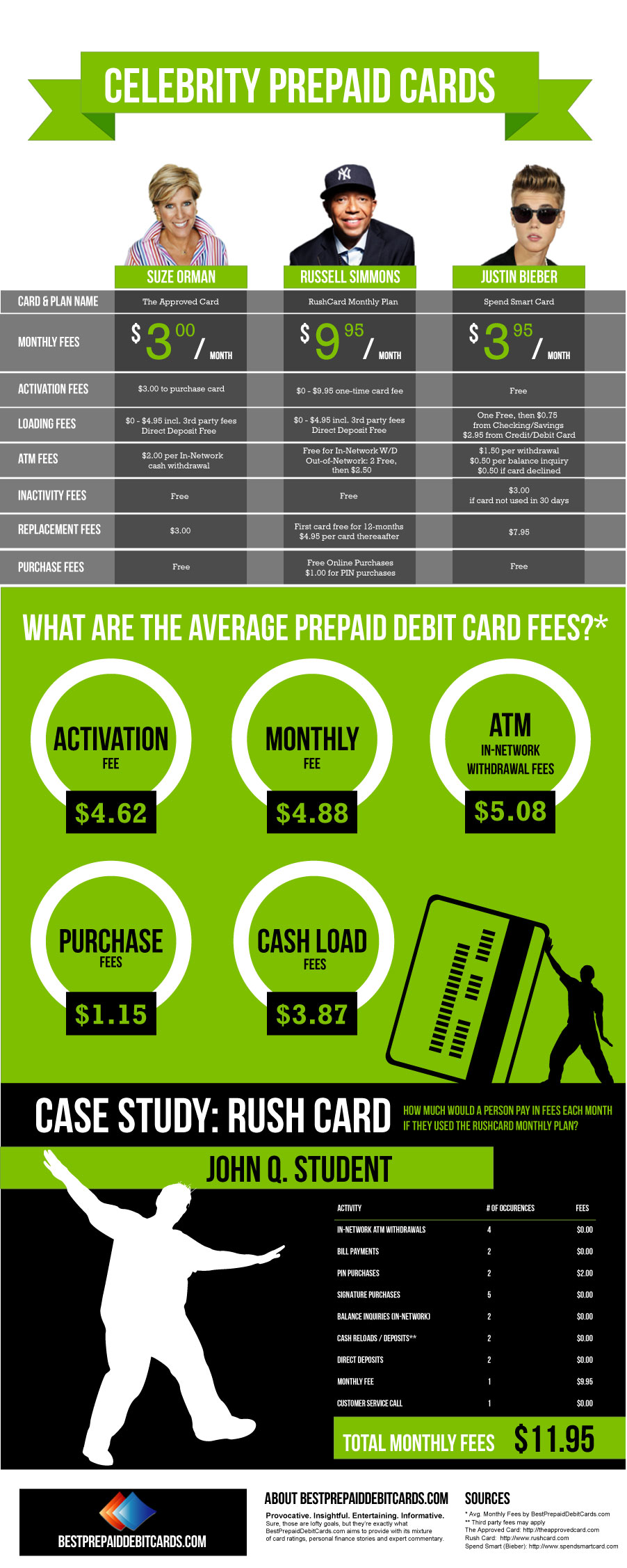 Celebrity Prepaid Debit Cards Infographic 2013