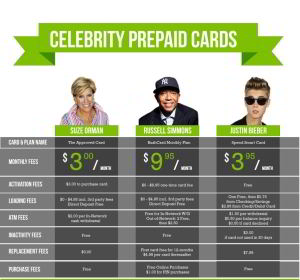 Celebrity Prepaid Debit Cards Smackdown