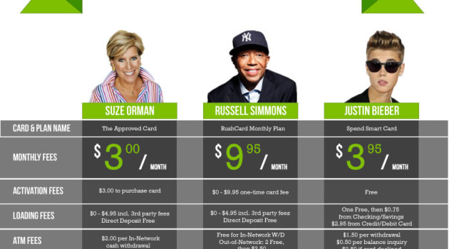 Celebrity Prepaid Debit Card Smackdown